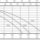 waste water solutions graph 2