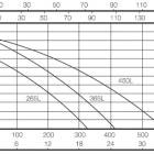 waste water solutions graph